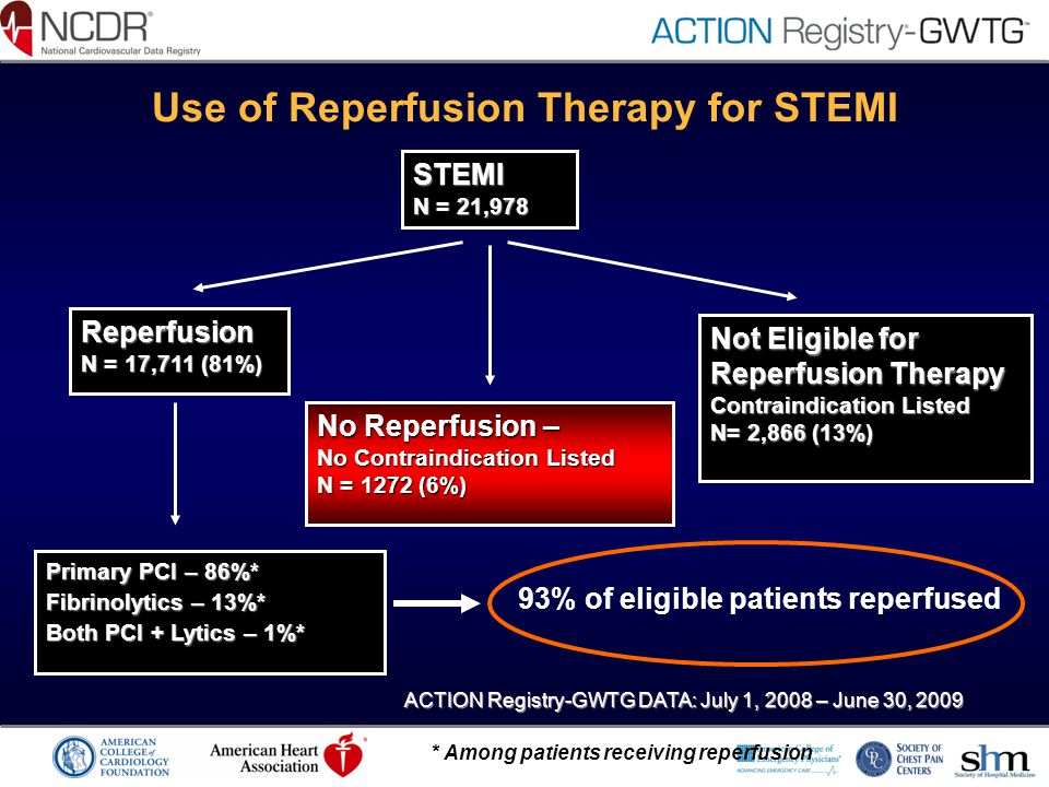 Use of Reperfusion Therapy for STEMI