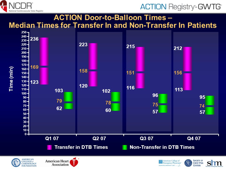 ACTION Door-to-Balloon Times – Median Times for Transfer In and Non-Transfer In Patients