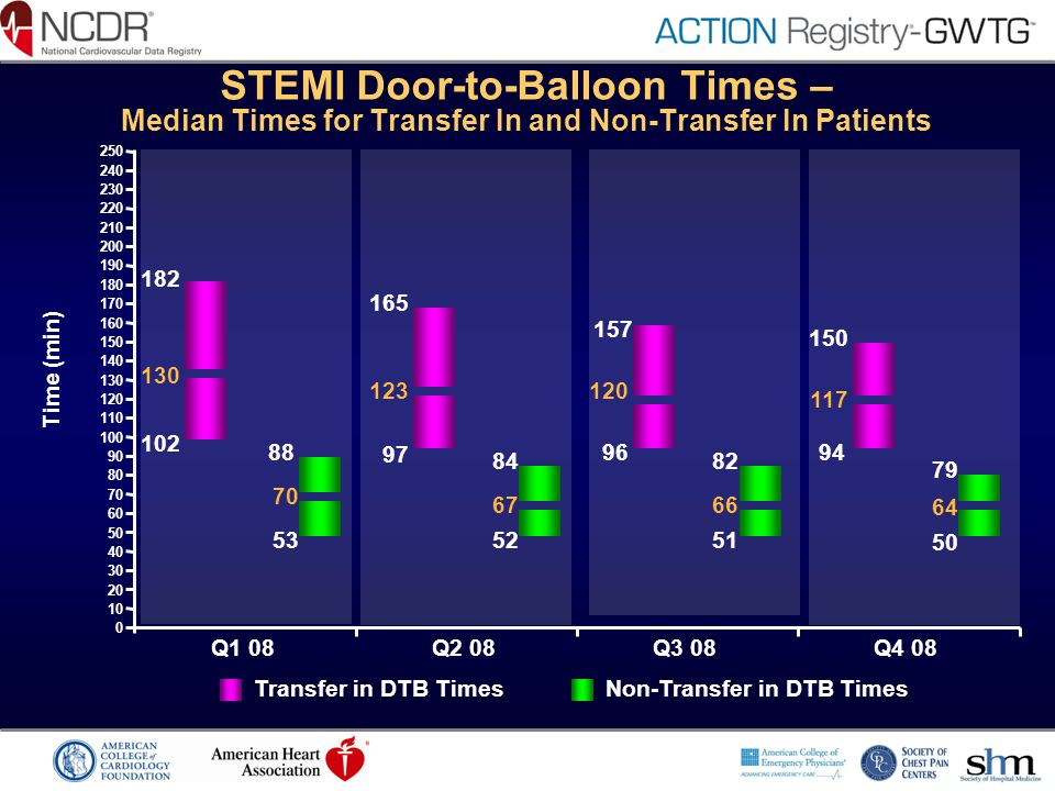 STEMI Door-to-Balloon Times – Median Times for Transfer In and Non-Transfer In Patients