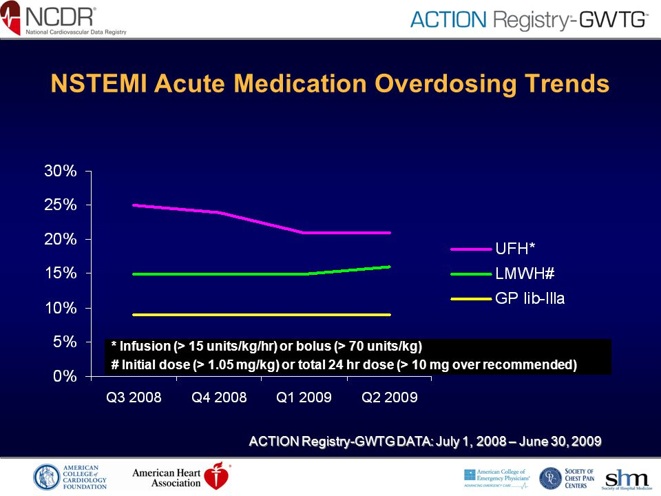 NSTEMI Acute Medication Overdosing Trends