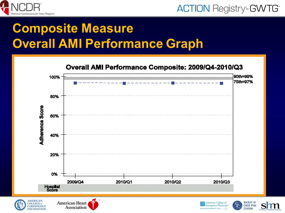 Composite Measure Overall AMI Performance Graph