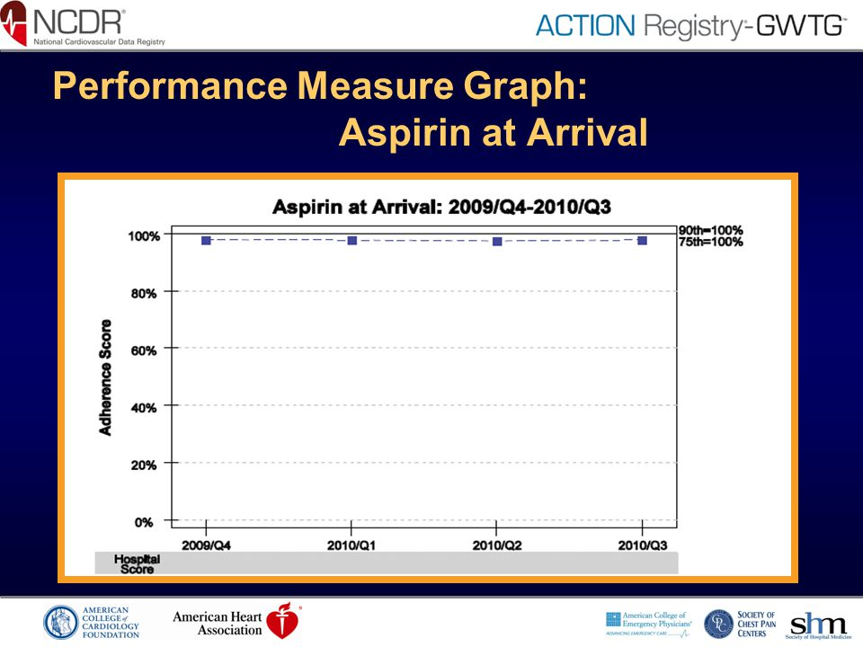 Performance Measure Graph: Aspirin at Arrival