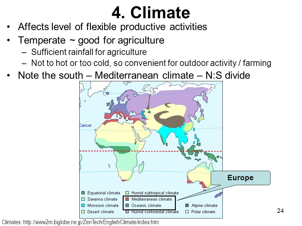 4. Climate Affects level of flexible productive activities