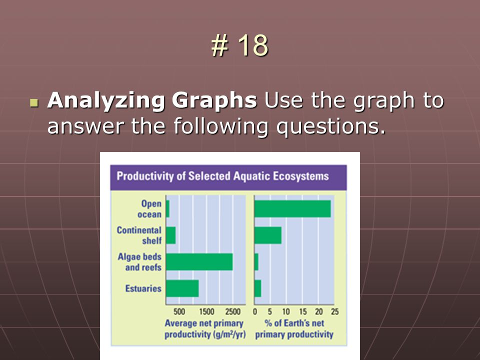 # 18 Analyzing Graphs Use the graph to answer the following questions.