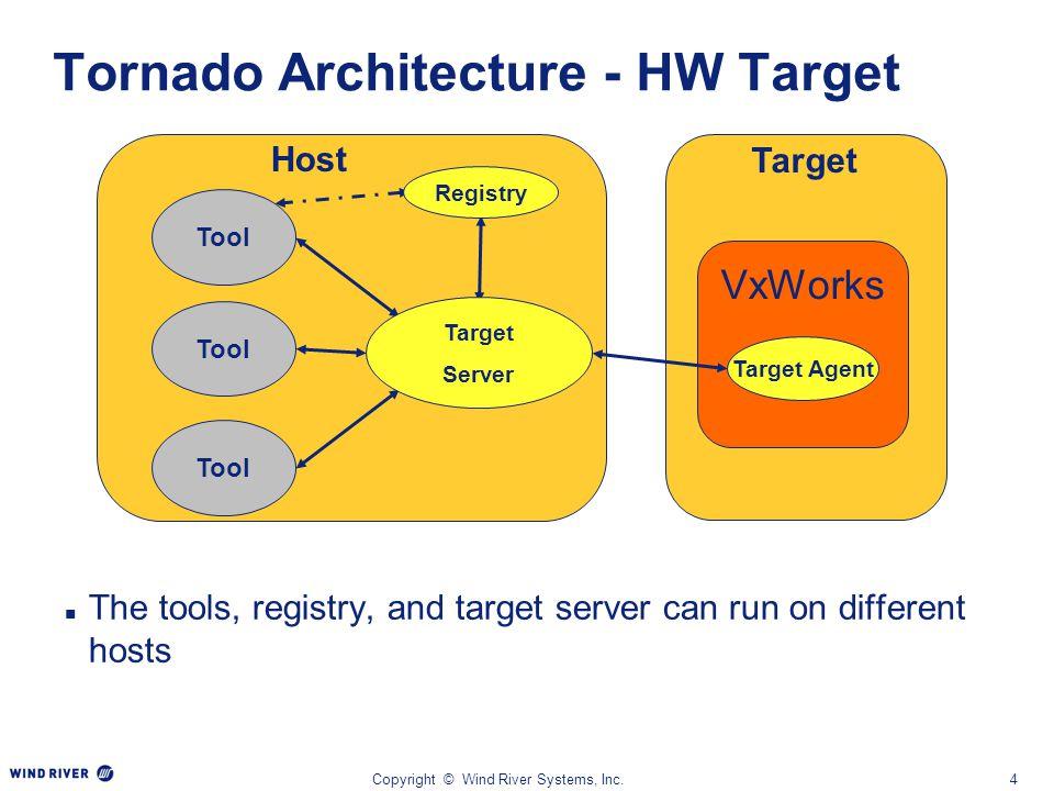 Tornado Architecture - HW Target