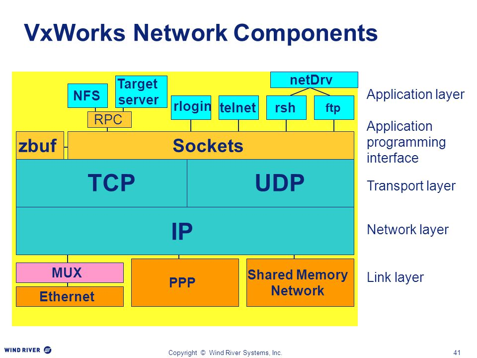 VxWorks Network Components