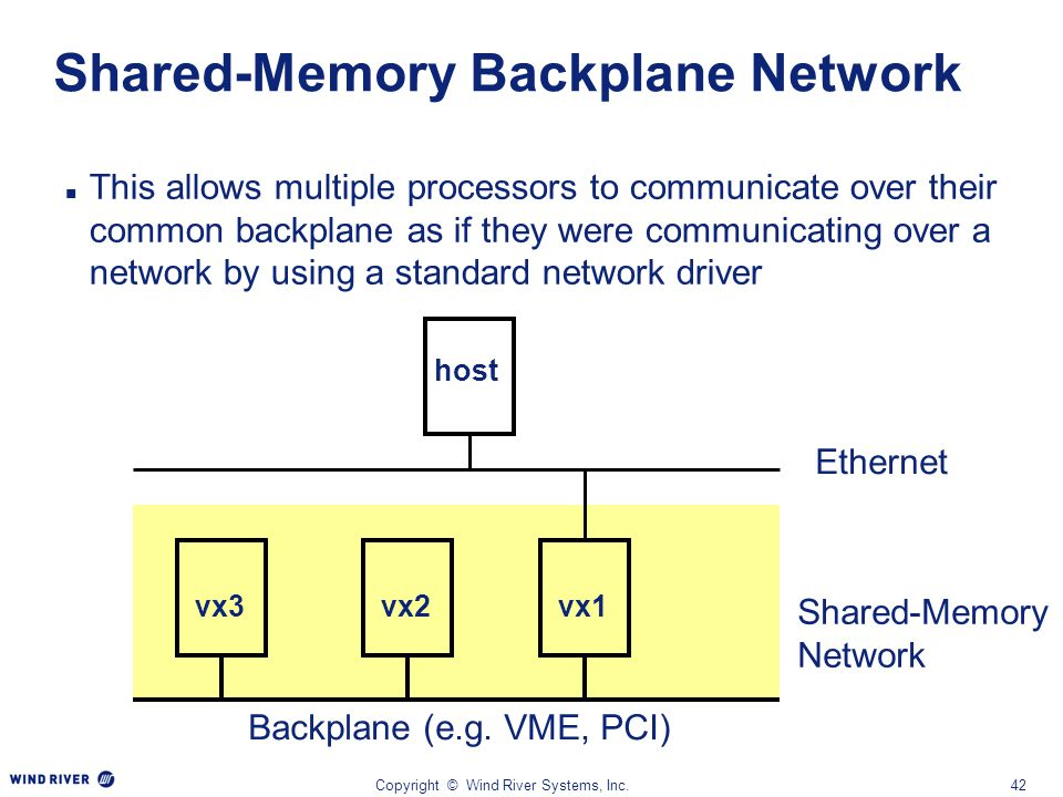 Shared-Memory Backplane Network