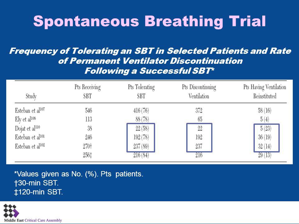 Spontaneous Breathing Trial