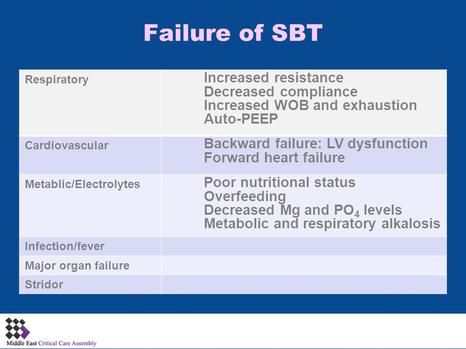 Failure of SBT : Increased resistance Decreased compliance