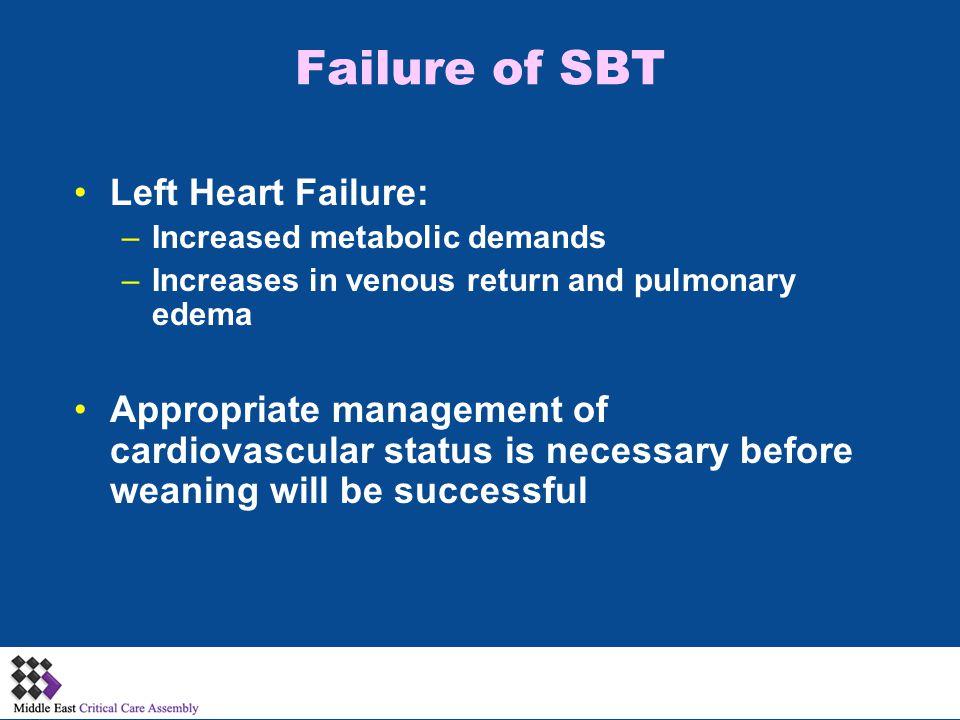 Failure of SBT Left Heart Failure: