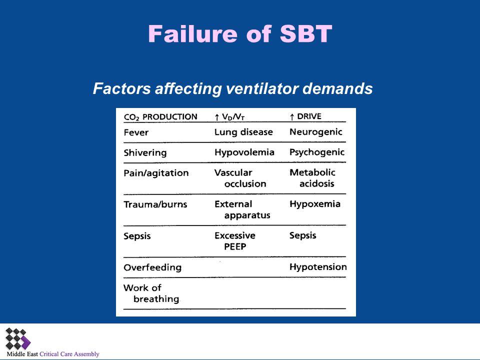 Failure of SBT Factors affecting ventilator demands