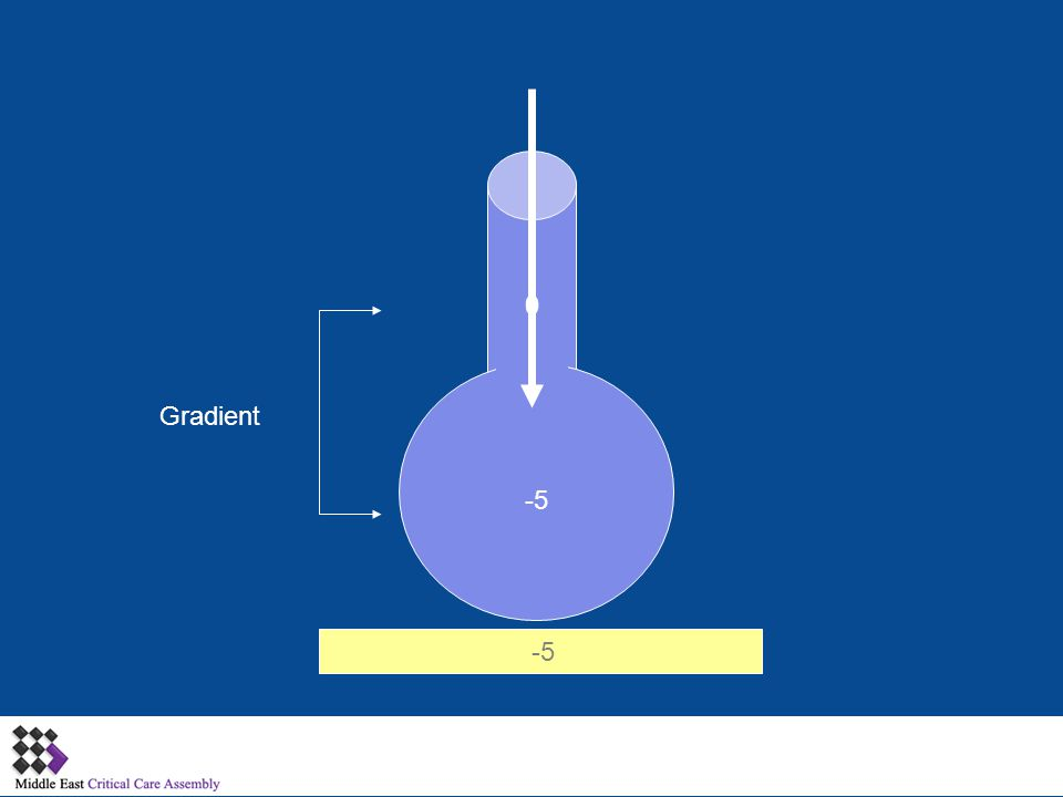 Gradient -5 -5