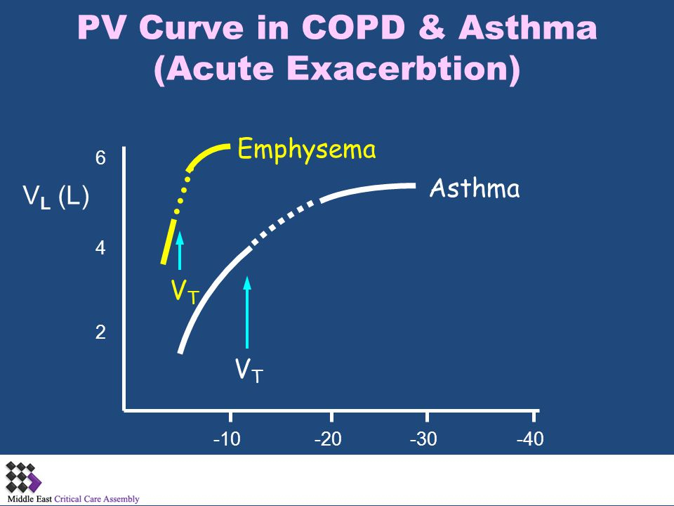 PV Curve in COPD & Asthma (Acute Exacerbtion)