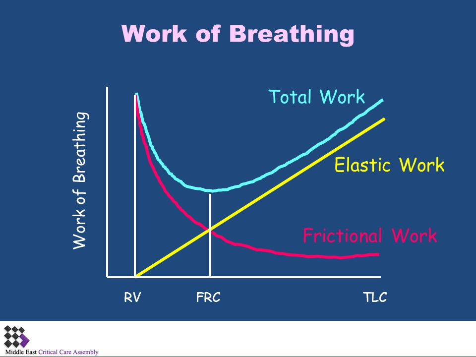 Work of Breathing Total Work Elastic Work Frictional Work