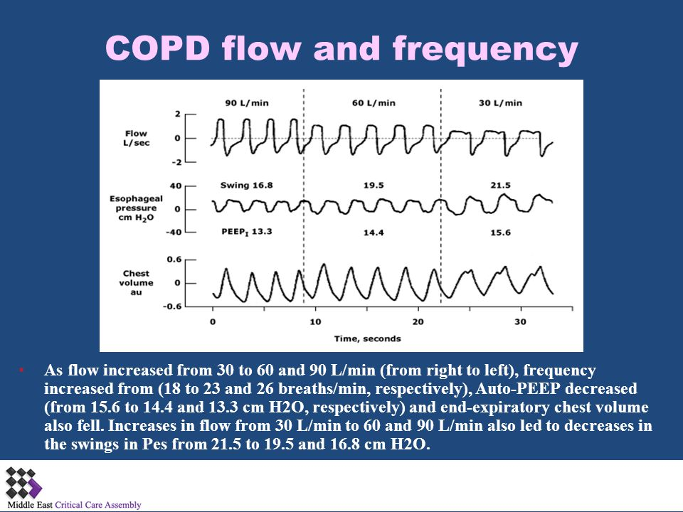 COPD flow and frequency