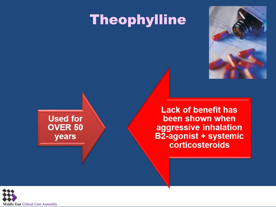 Theophylline Used for OVER 50 years.
