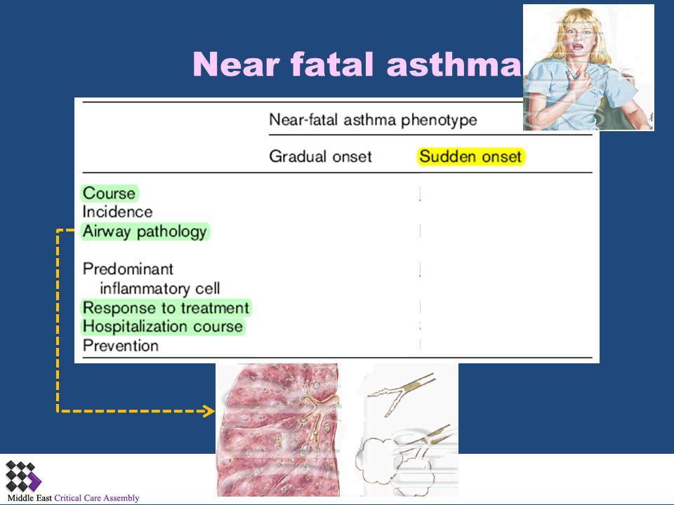 Near fatal asthma
