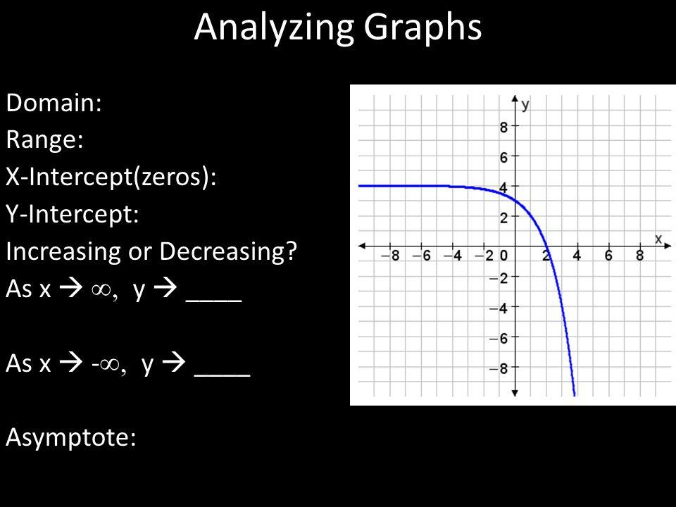 Analyzing Graphs Domain: Range: X-Intercept(zeros): Y-Intercept: Increasing or Decreasing.