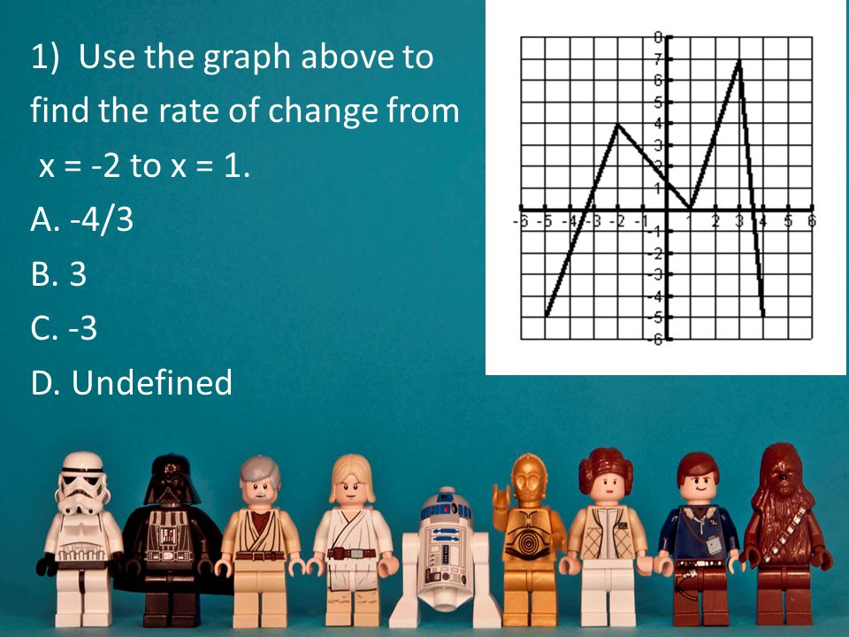 Use the graph above to find the rate of change from.