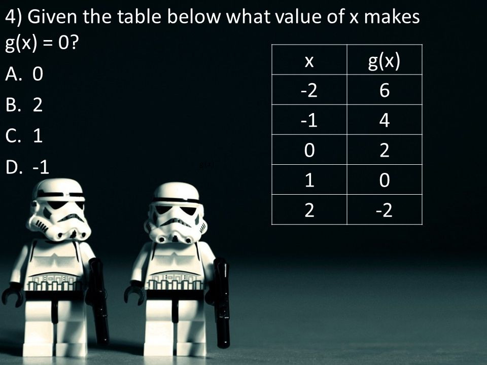 4) Given the table below what value of x makes g(x) = 0