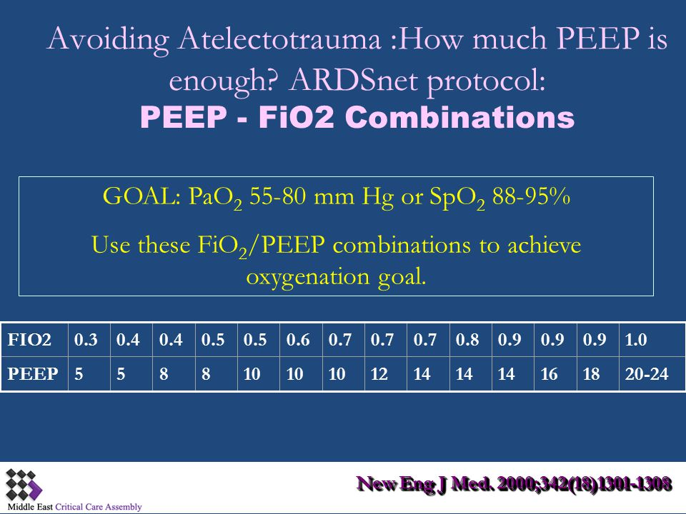 Avoiding Atelectotrauma :How much PEEP is enough