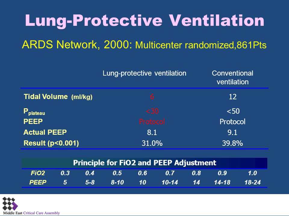 Lung-Protective Ventilation