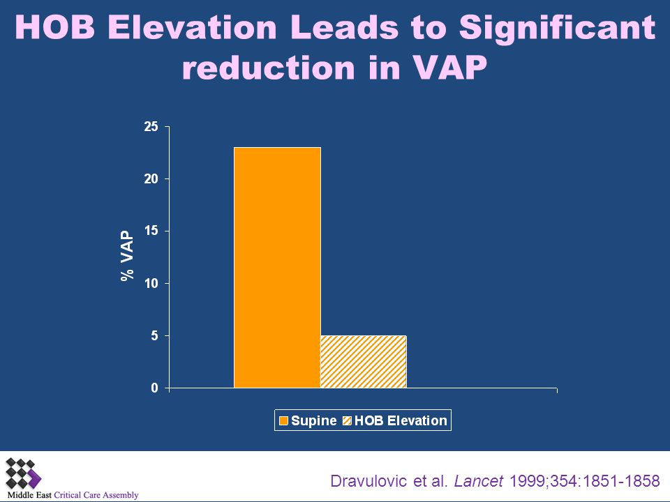 HOB Elevation Leads to Significant reduction in VAP