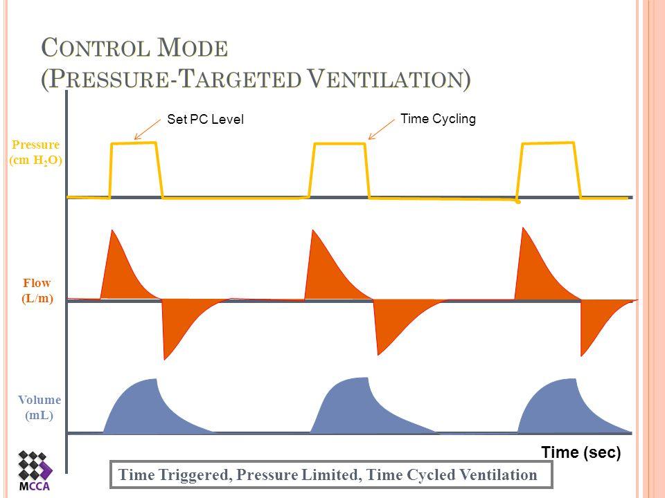 Control Mode (Pressure-Targeted Ventilation)
