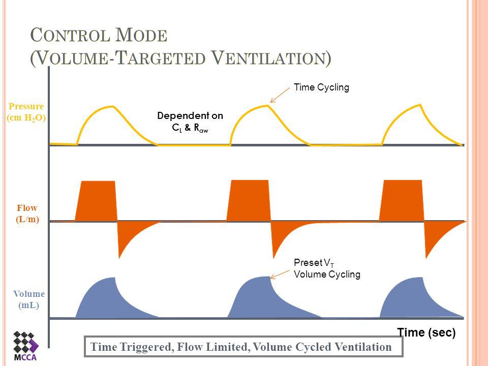 Control Mode (Volume-Targeted Ventilation)