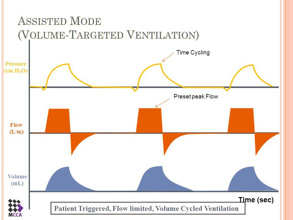 Assisted Mode (Volume-Targeted Ventilation)