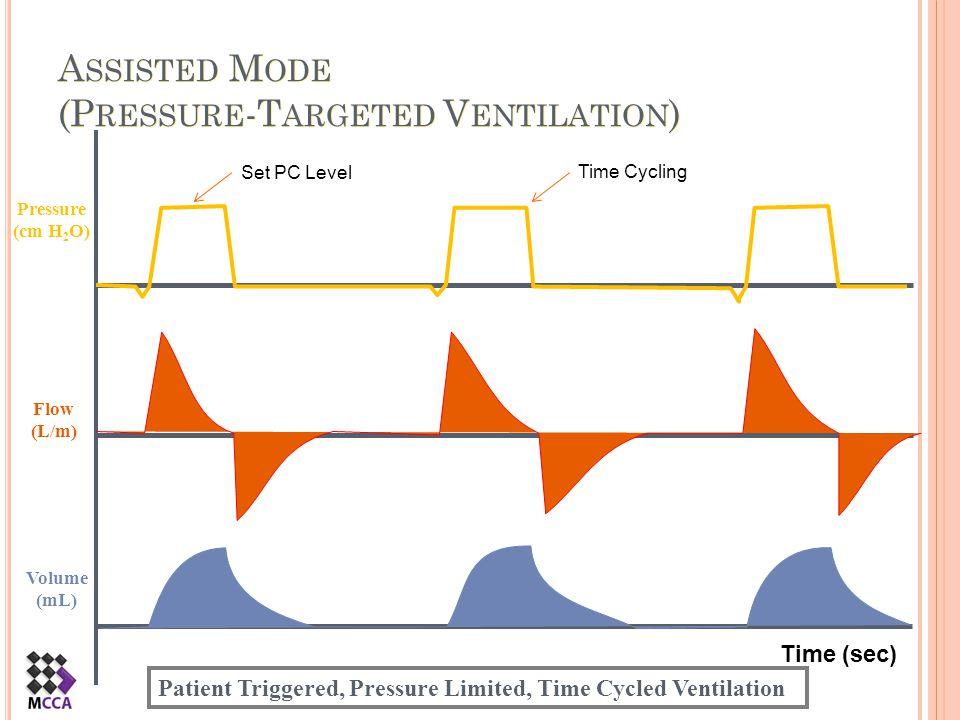 Assisted Mode (Pressure-Targeted Ventilation)