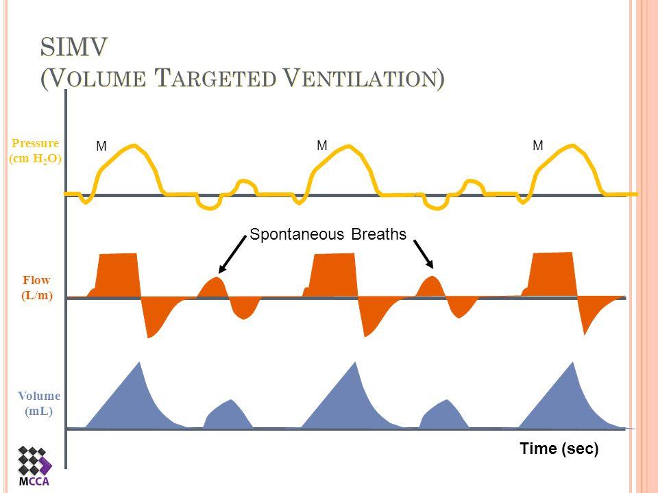 SIMV (Volume Targeted Ventilation)