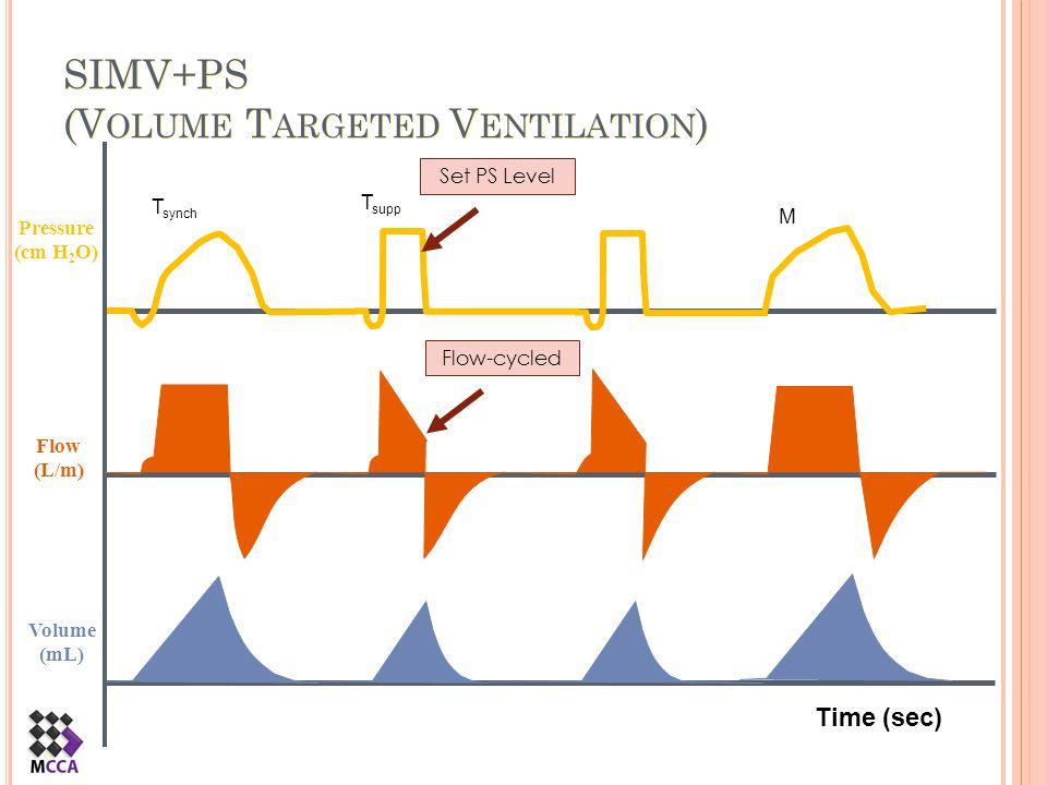 SIMV+PS (Volume Targeted Ventilation)