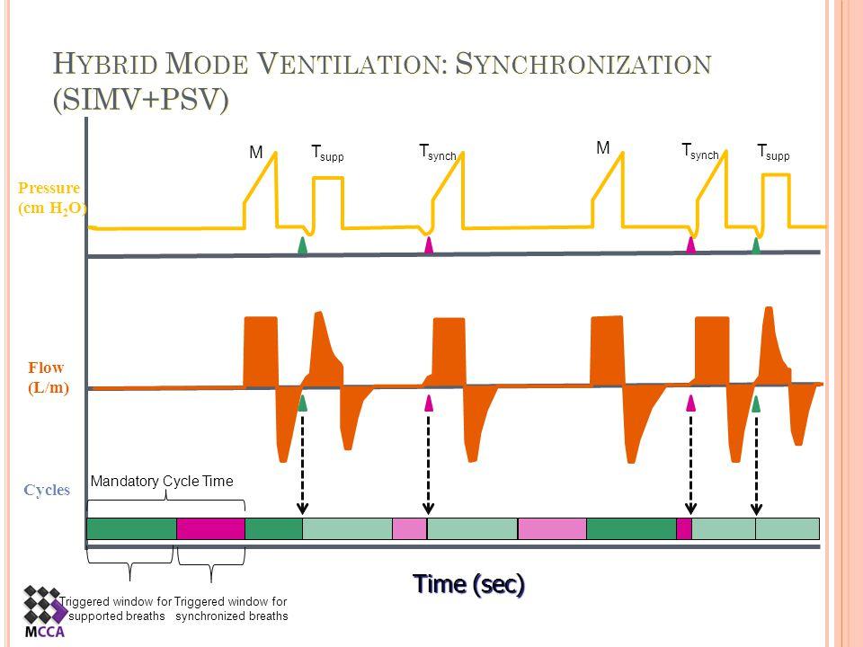 Hybrid Mode Ventilation: Synchronization (SIMV+PSV)