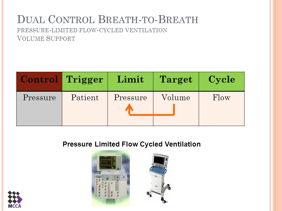 Pressure Limited Flow Cycled Ventilation