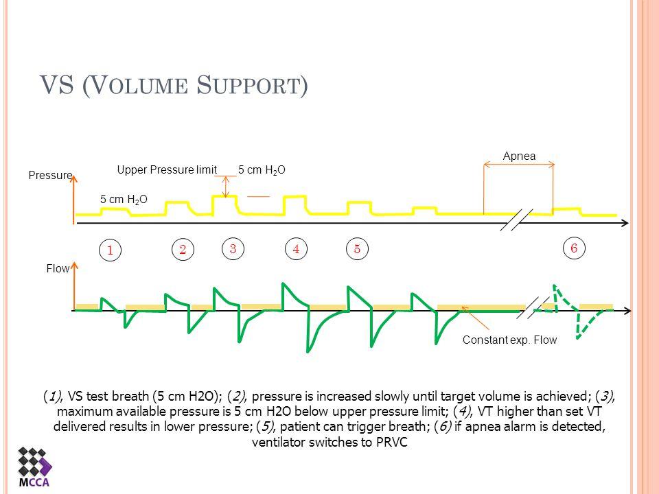 VS (Volume Support) Apnea. Upper Pressure limit. 5 cm H2O. Pressure. 5 cm H2O. 1. 2. 3. 4. 5.