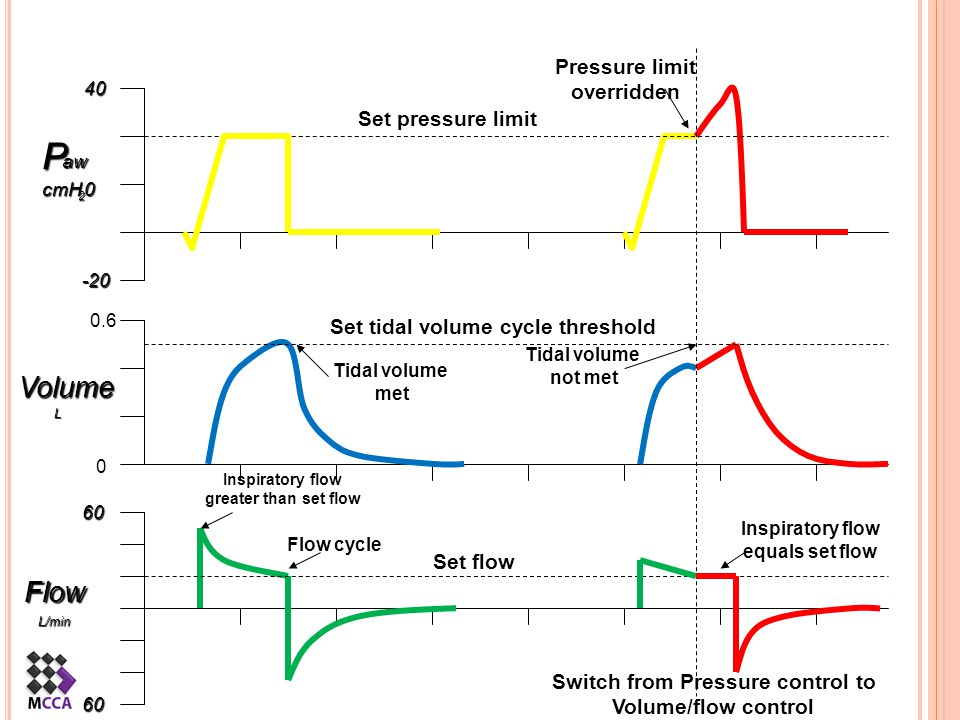 Switch from Pressure control to