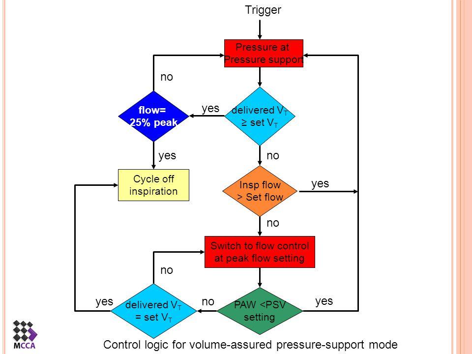 Control logic for volume-assured pressure-support mode