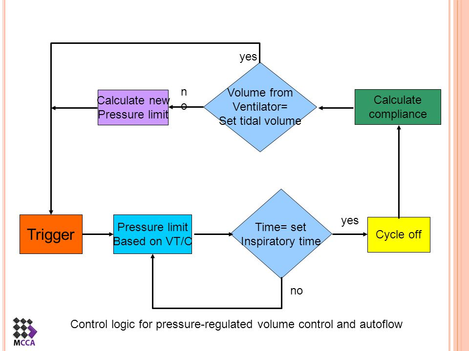 Trigger yes Volume from Ventilator= no Set tidal volume Calculate new