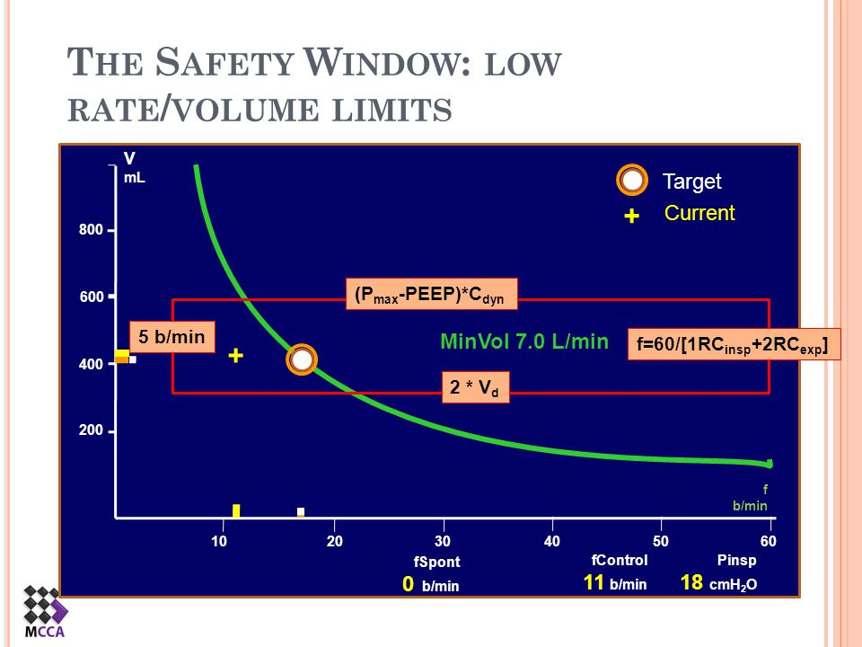 The Safety Window: low rate/volume limits