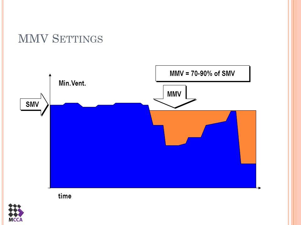 MMV Settings MMV = 70-90% of SMV Min.Vent. MMV SMV time