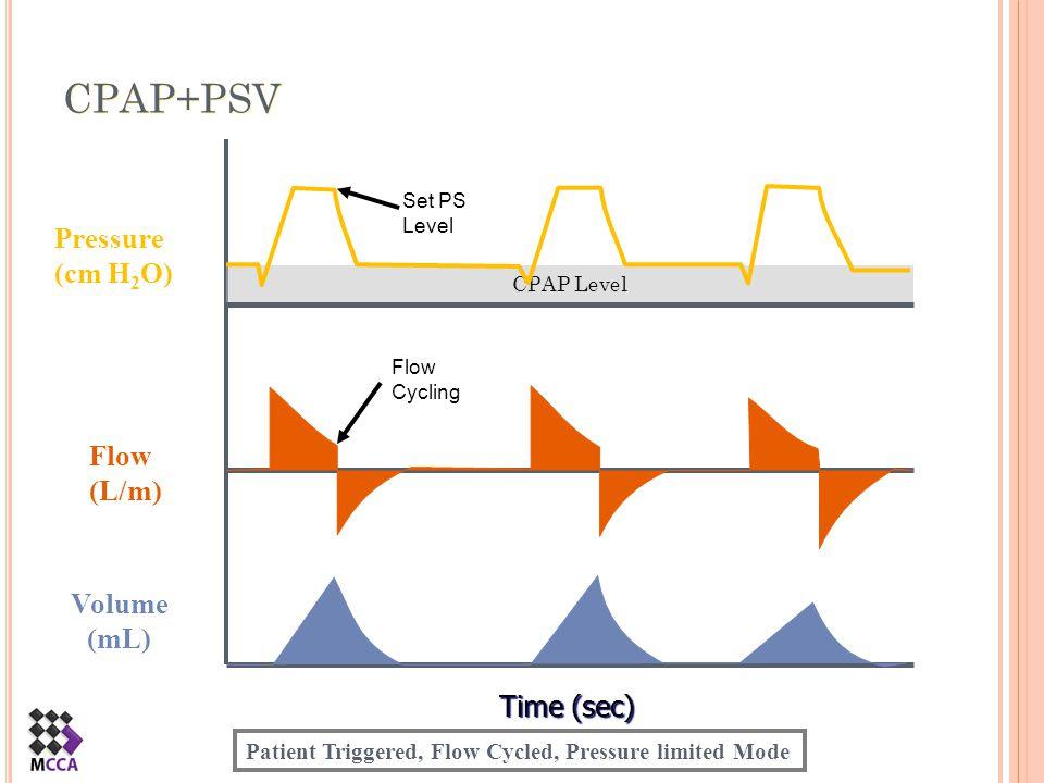 CPAP+PSV Pressure (cm H2O) Flow (L/m) Volume (mL) Time (sec)