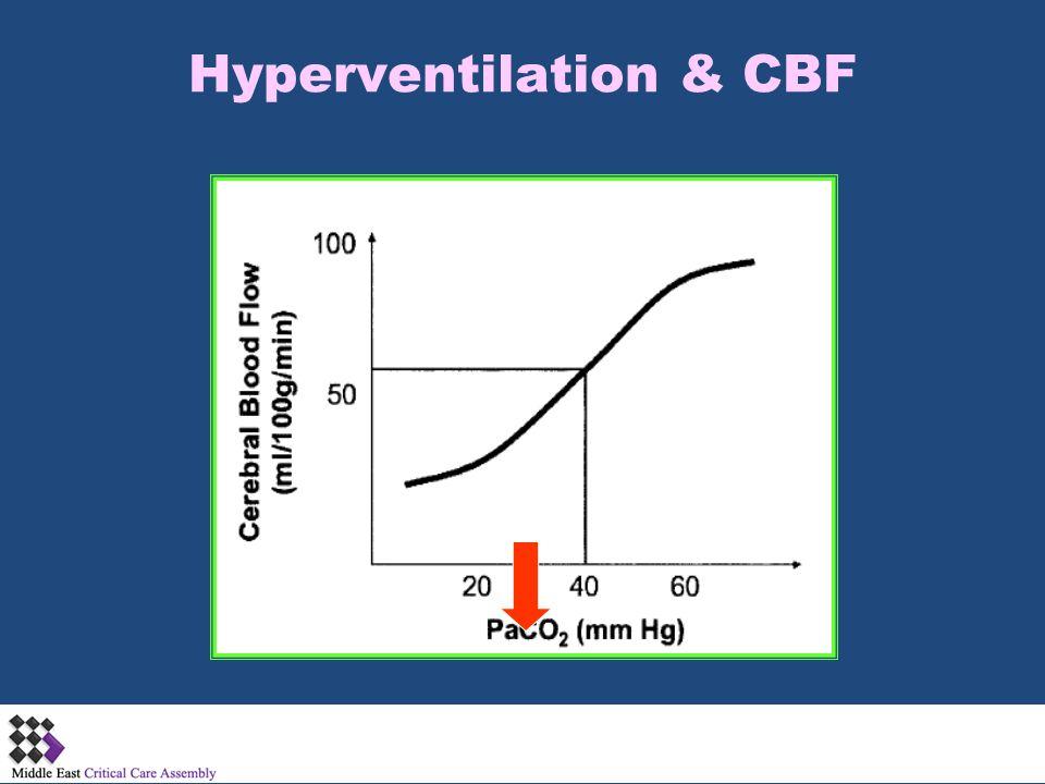 Hyperventilation & CBF