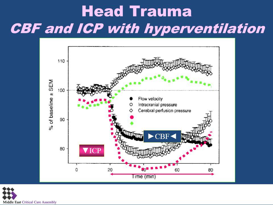 Head Trauma CBF and ICP with hyperventilation
