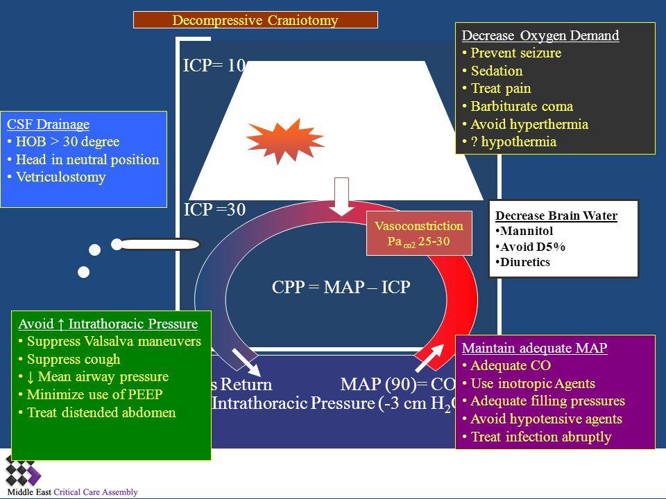 Intrathoracic Pressure (-3 cm H2O) Venous Return MAP (90)= CO X SVR