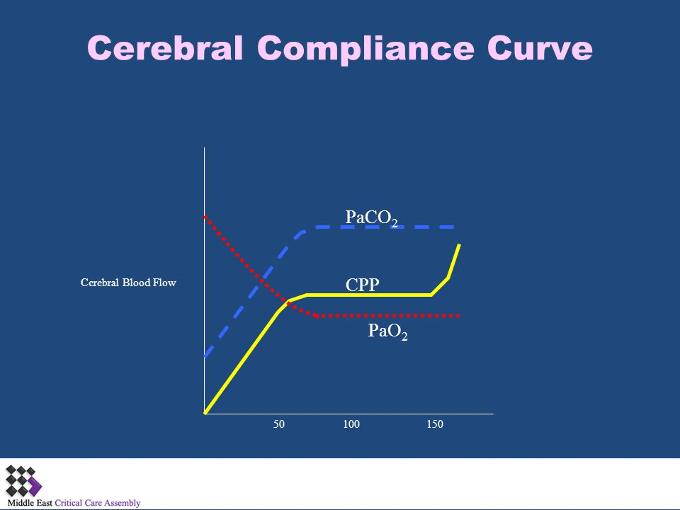 Cerebral Compliance Curve