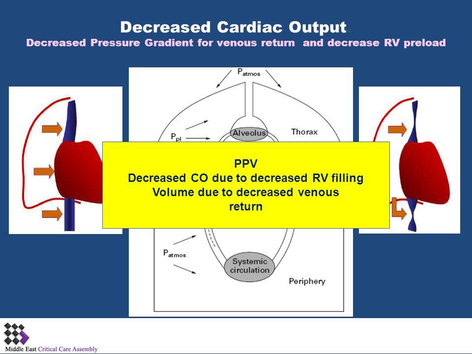 Decreased Cardiac Output