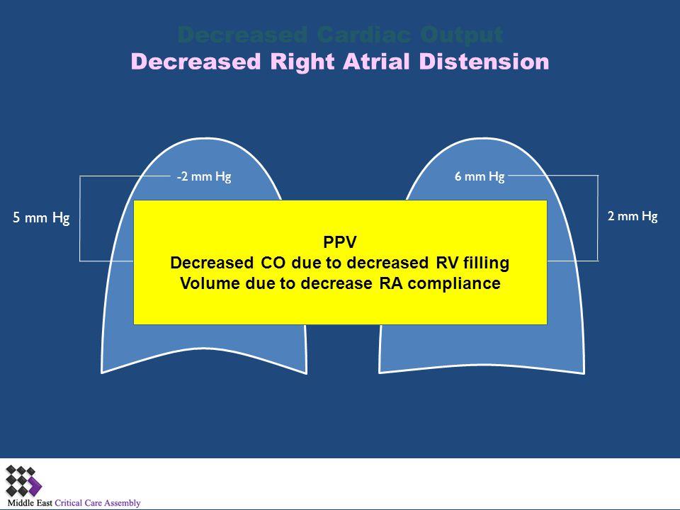 Decreased Cardiac Output Decreased Right Atrial Distension