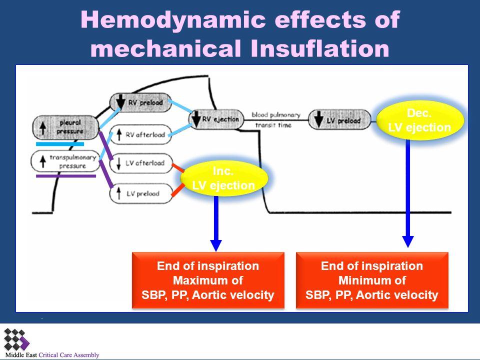 Hemodynamic effects of mechanical Insuflation