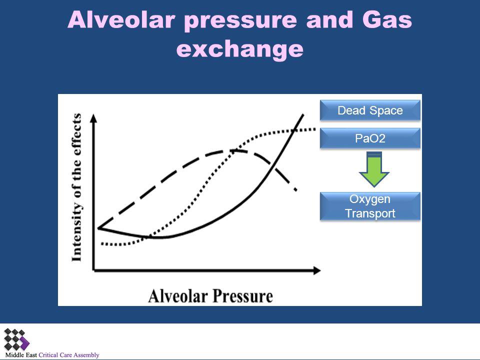 Alveolar pressure and Gas exchange